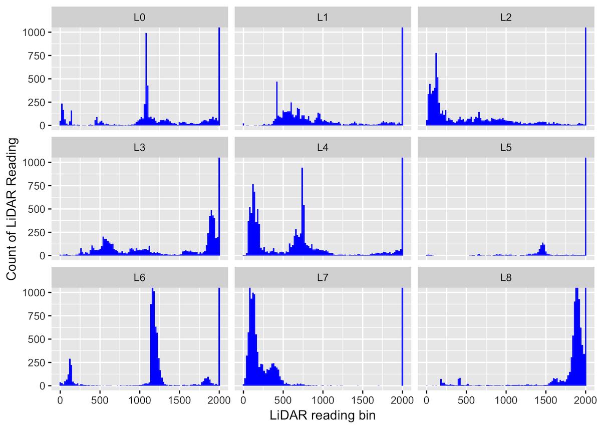 Histogram of LiDAR Readings for Each Sensor