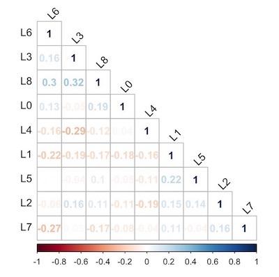 LiDAR Sensor Correlation
