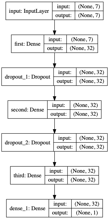 Typical Feedforward Neural Network for LiDAR Prediction.